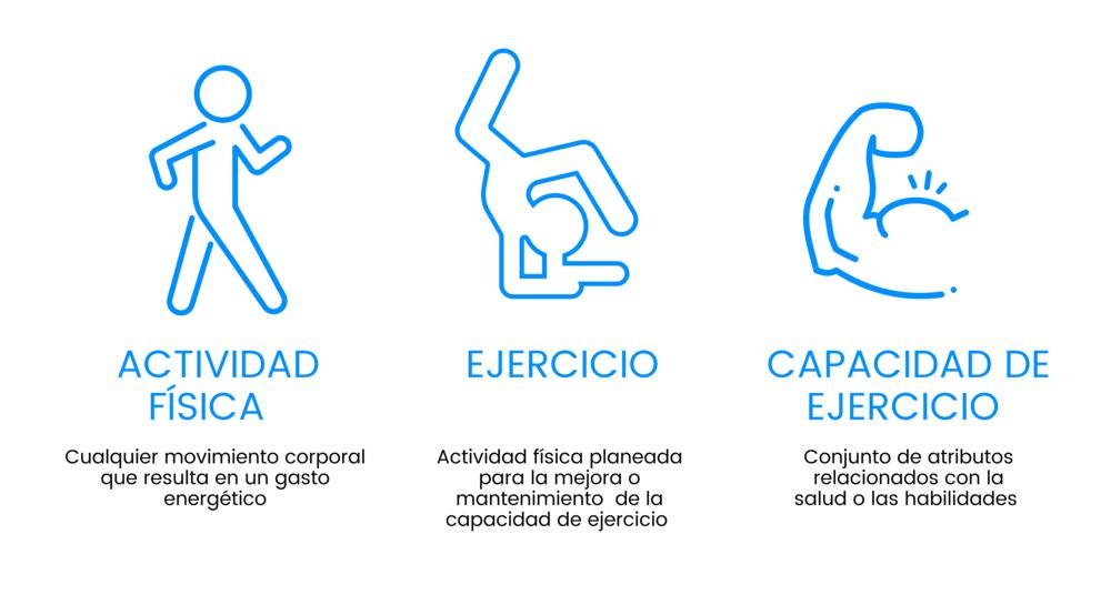 fpi y actividad física